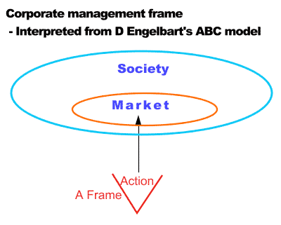 Corporate management frame - Interpreted from D Engelbart's ABC model