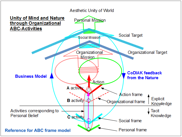 Unity of Mind and Nature through Organizational ABC-Activities