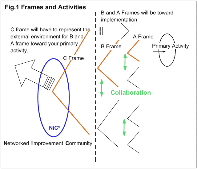 Fig.1 Frames and Activities
