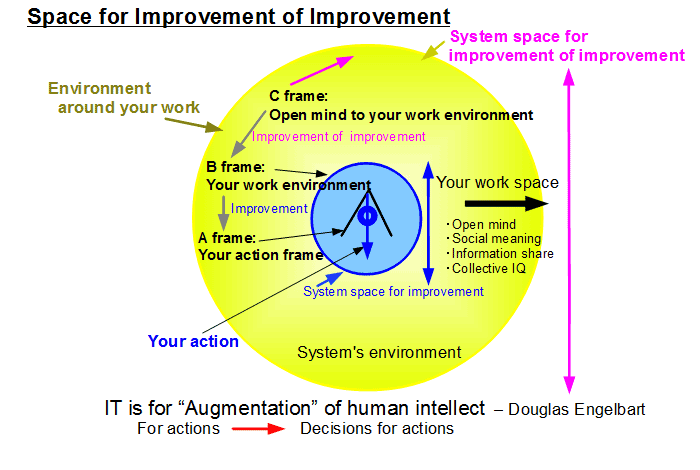 Space for Improvement of improvement